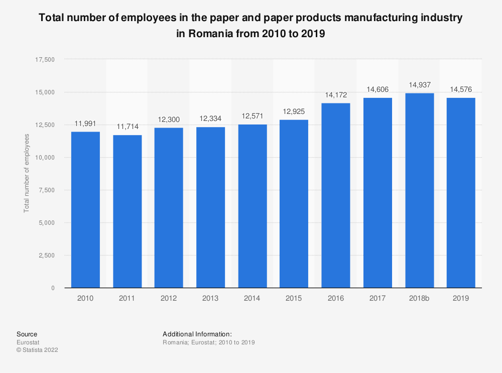 Statistic: Total number of employees in the paper and paper products manufacturing industry in Romania from 2008 to 2016 | Statista