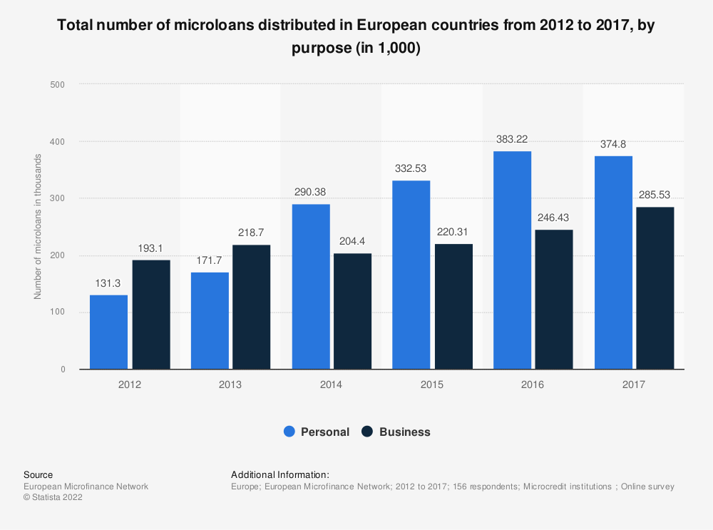 Statistic: Total number of microloans distributed in European countries from 2012 to 2017, by purpose (in 1,000) | Statista