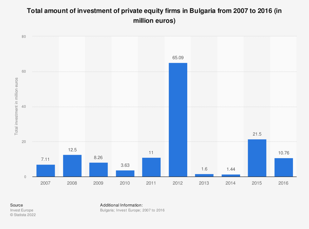 Statistic: Total amount of investment of private equity firms in Bulgaria from 2007 to 2016 (in million euros) | Statista