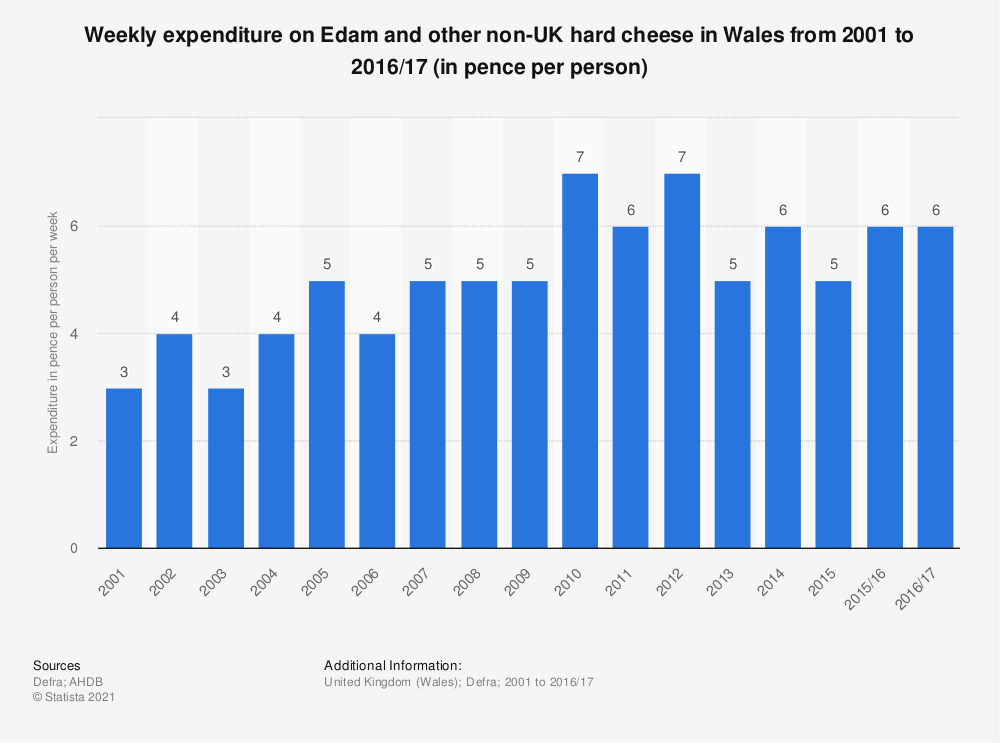 Statistic: Weekly expenditure on Edam and other non-UK hard cheese in Wales from 2001 to 2016/17 (in pence per person) | Statista