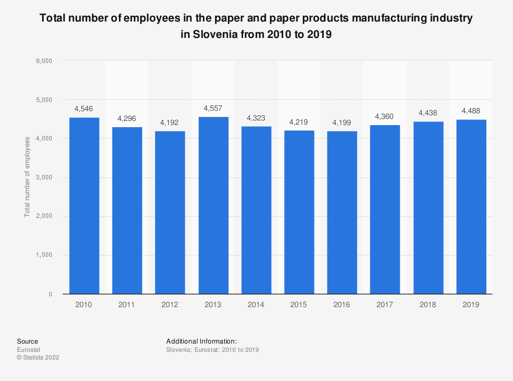 Statistic: Total number of employees in the paper and paper products manufacturing industry in Slovenia from 2008 to 2014 | Statista