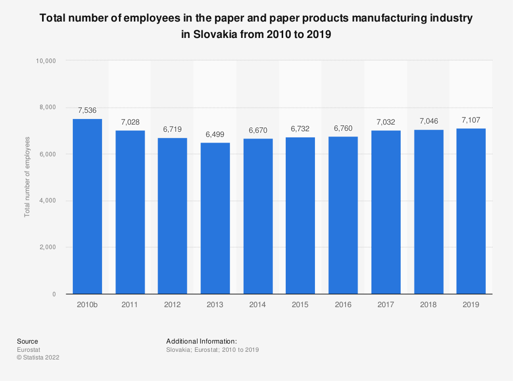 Statistic: Total number of employees in the paper and paper products manufacturing industry in Slovakia from 2008 to 2017 | Statista