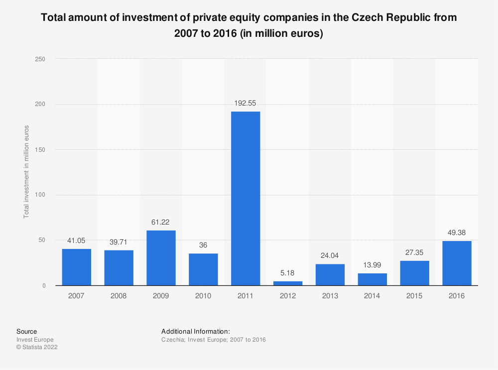 Statistic: Total amount of investment of private equity companies in the Czech Republic from 2007 to 2016 (in million euros) | Statista