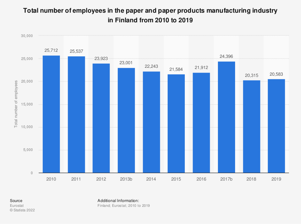 Statistic: Total number of employees in the paper and paper products manufacturing industry in Finland from 2008 to 2014 | Statista