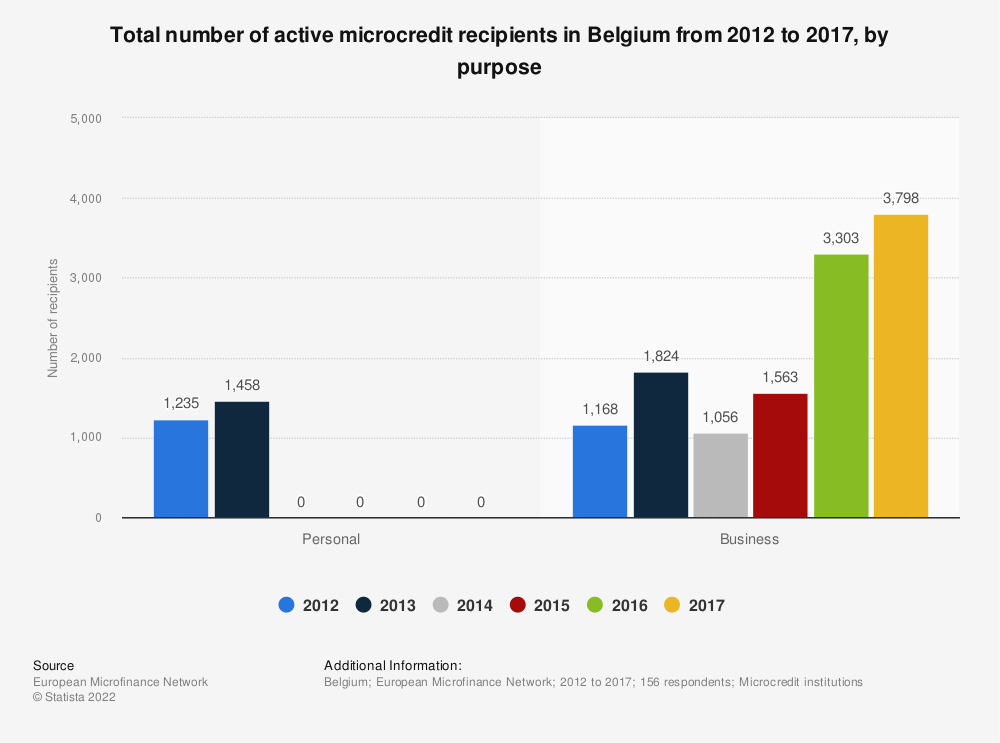 Statistic: Total number of active microcredit recipients in Belgium from 2012 to 2017, by purpose  | Statista