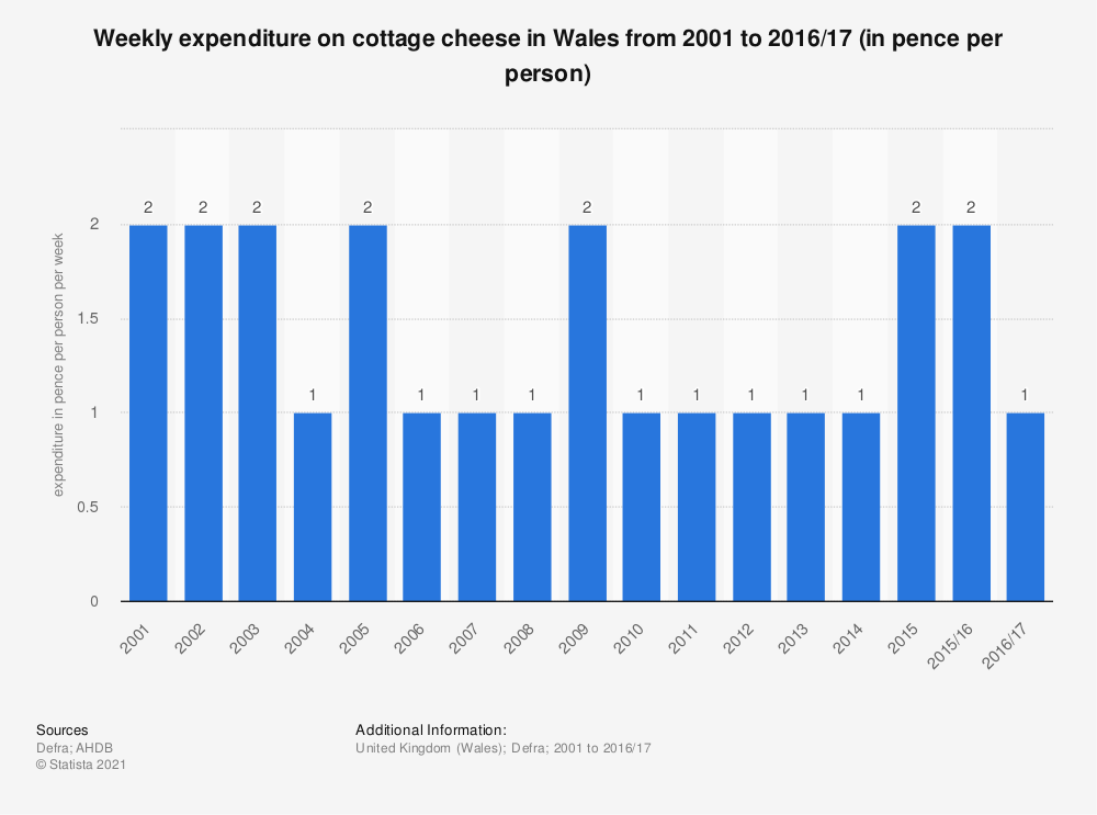 Statistic: Weekly expenditure on cottage cheese in Wales from 2001 to 2016/17 (in pence per person) | Statista