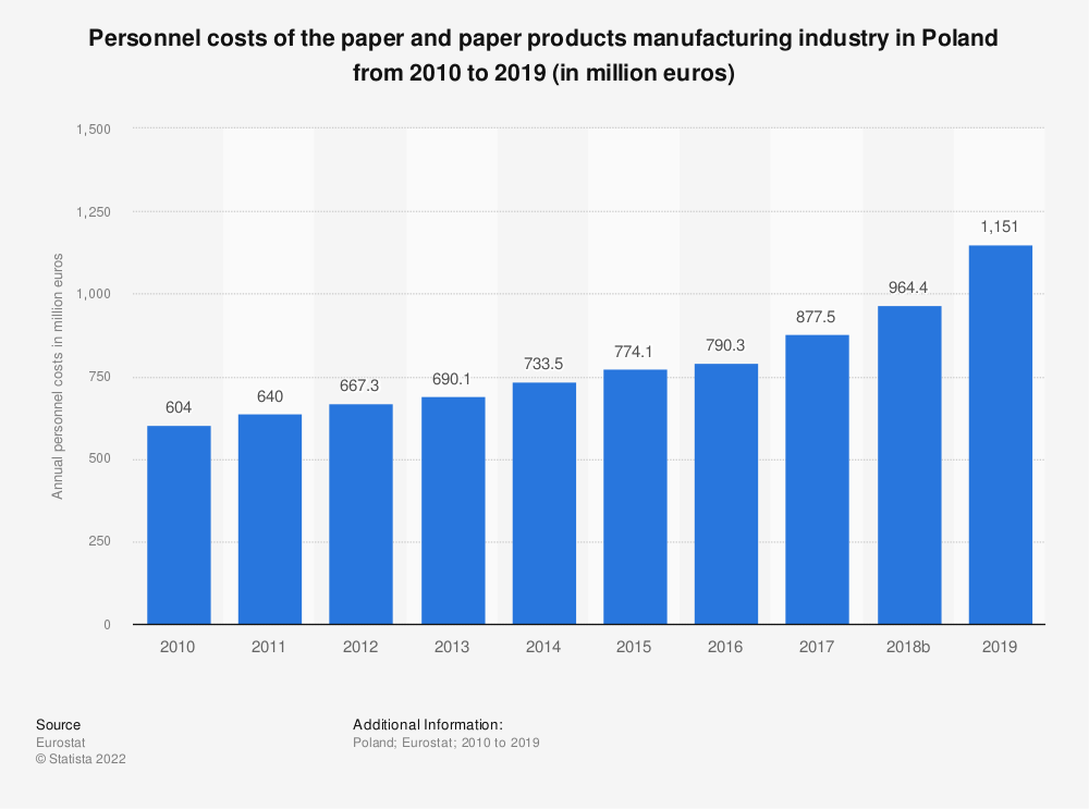 Statistic: Personnel costs of the paper and paper products manufacturing industry in Poland from 2008 to 2016 (in million euros) | Statista
