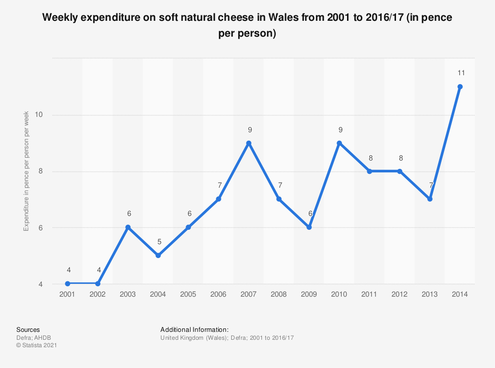 Statistic: Weekly expenditure on soft natural cheese in Wales from 2001 to 2016/17 (in pence per person) | Statista