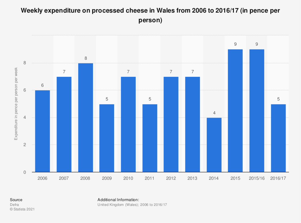 Statistic: Weekly expenditure on processed cheese in Wales from 2006 to 2016/17 (in pence per person) | Statista