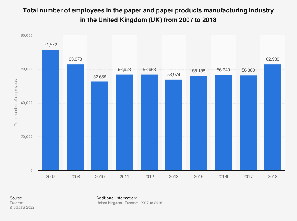 Statistic: Total number of employees in the paper and paper products manufacturing industry in the United Kingdom (UK)  from 2008 to 2016 | Statista