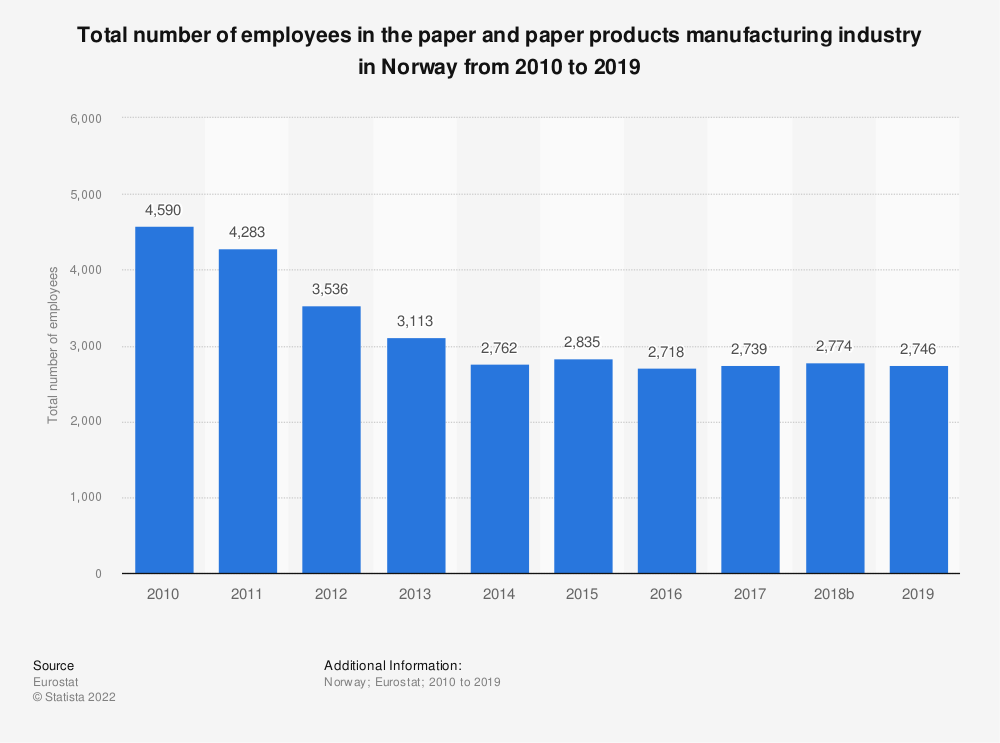 Statistic: Total number of employees in the paper and paper products manufacturing industry in Norway from 2008 to 2016 | Statista