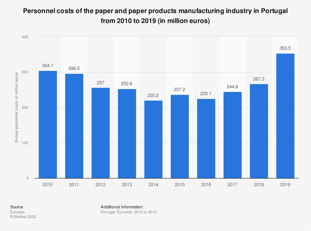 Statistic: Personnel costs of the paper and paper products manufacturing industry in Portugal from 2008 to 2017 (in million euros) | Statista