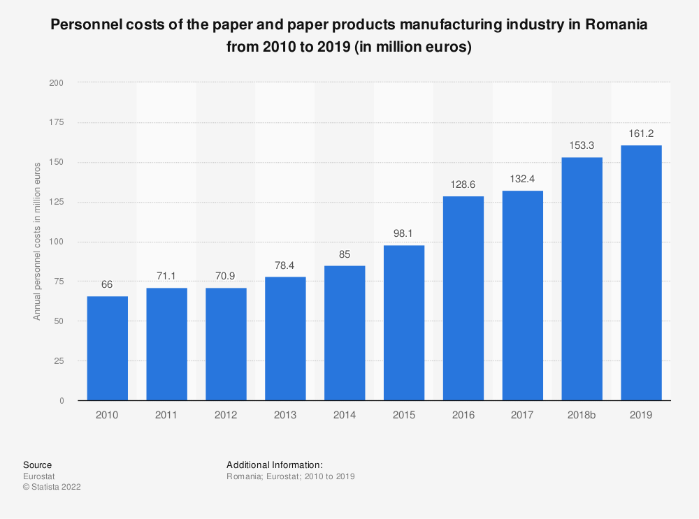 Statistic: Personnel costs of the paper and paper products manufacturing industry in Romania from 2009 to 2016 (in million euros) | Statista