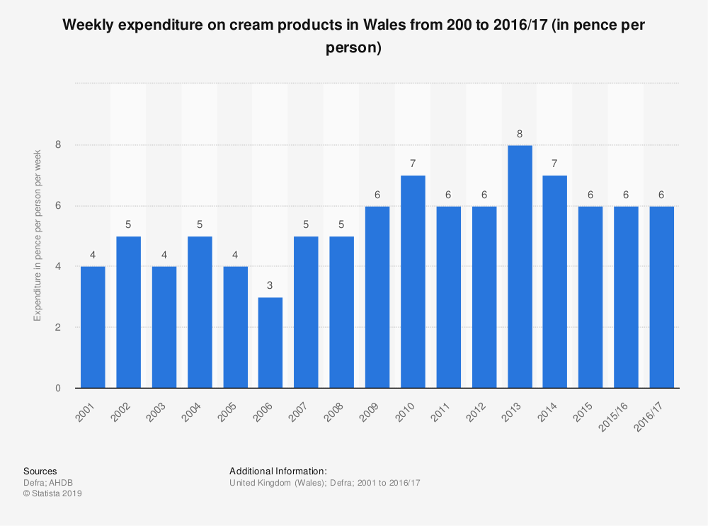 Statistic: Weekly expenditure on cream products in Wales from 200 to 2016/17 (in pence per person) | Statista