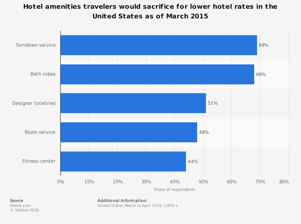 Statistic: Hotel amenities travelers would sacrifice for lower hotel rates in the United States as of March 2015 | Statista