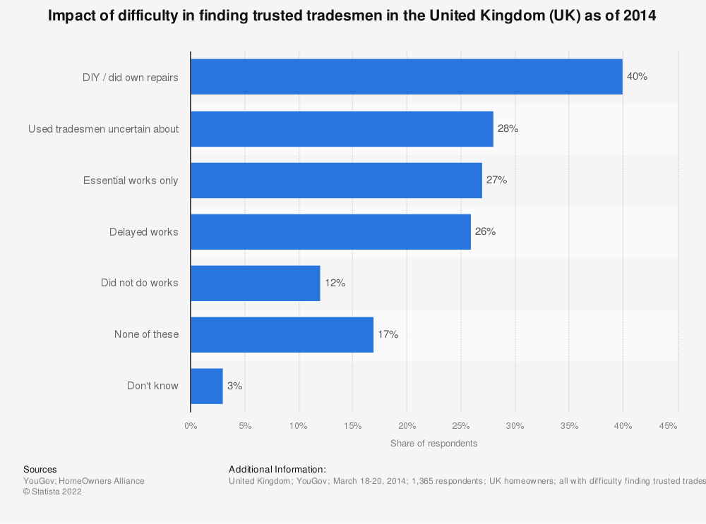 Statistic: Impact of difficulty in finding trusted tradesmen in the United Kingdom (UK) as of 2014 | Statista