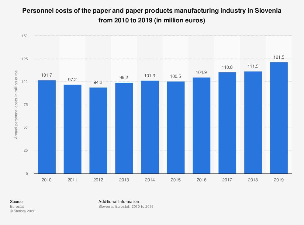 Statistic: Personnel costs of the paper and paper products manufacturing industry in Slovenia from 2008 to 2017 (in million euros) | Statista