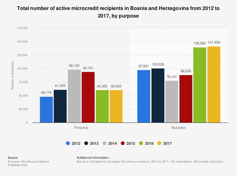Statistic: Total number of active microcredit recipients in Bosnia and Herzegovina from 2012 to 2017, by purpose  | Statista