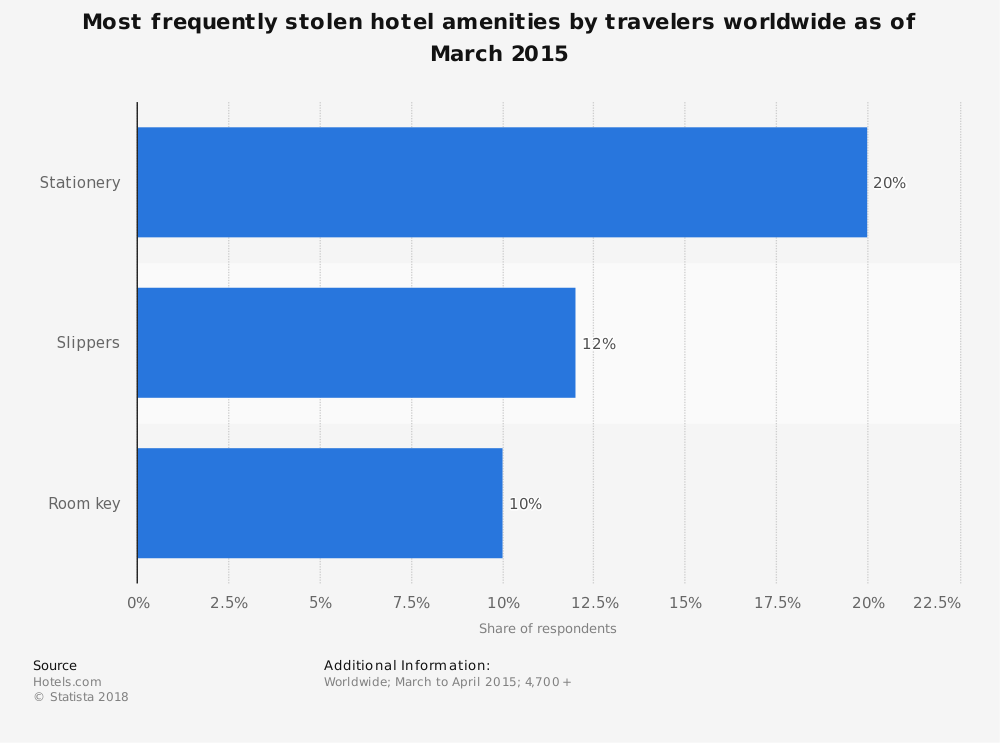 Statistic: Most frequently stolen hotel amenities by travelers worldwide as of March 2015 | Statista