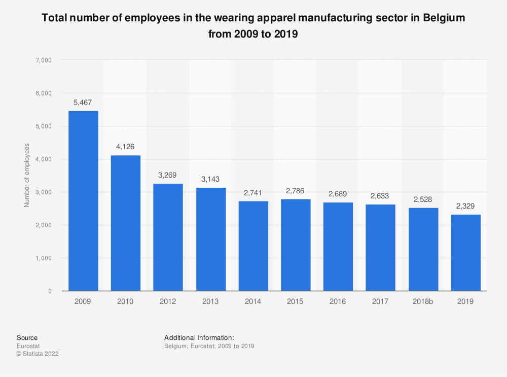 Statistic: Total number of employees in the wearing apparel manufacturing sector in Belgium from 2008 to 2016 | Statista