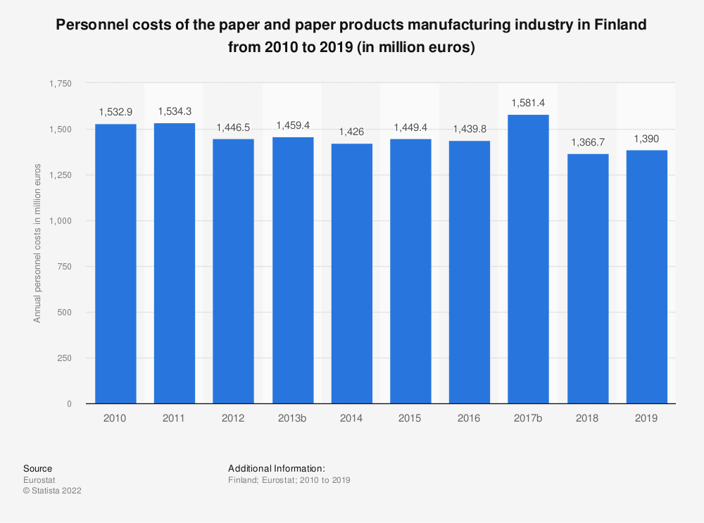 Statistic: Personnel costs of the paper and paper products manufacturing industry in Finland from 2008 to 2016 (in million euros) | Statista
