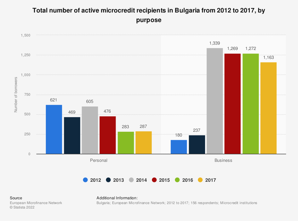 Statistic: Total number of active microcredit recipients in Bulgaria from 2012 to 2017, by purpose  | Statista