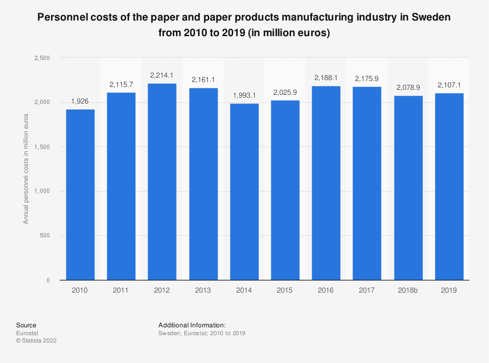 Statistic: Personnel costs of the paper and paper products manufacturing industry in Sweden from 2008 to 2017 (in million euros) | Statista