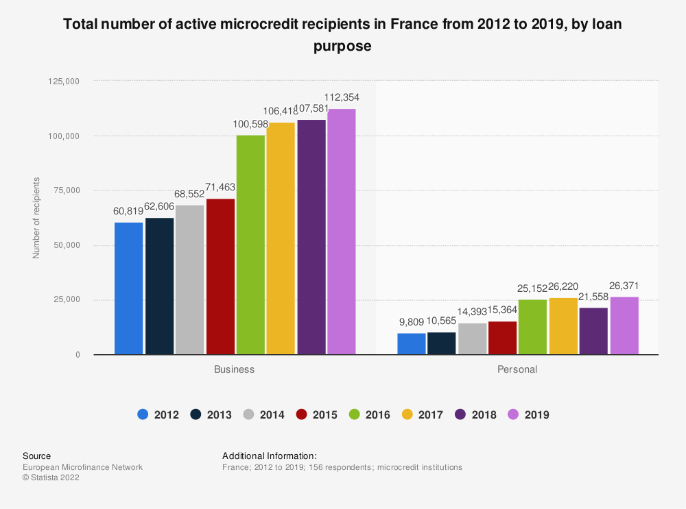 Statistic: Total number of active microcredit recipients in France from 2012 to 2017, by loan purpose  | Statista