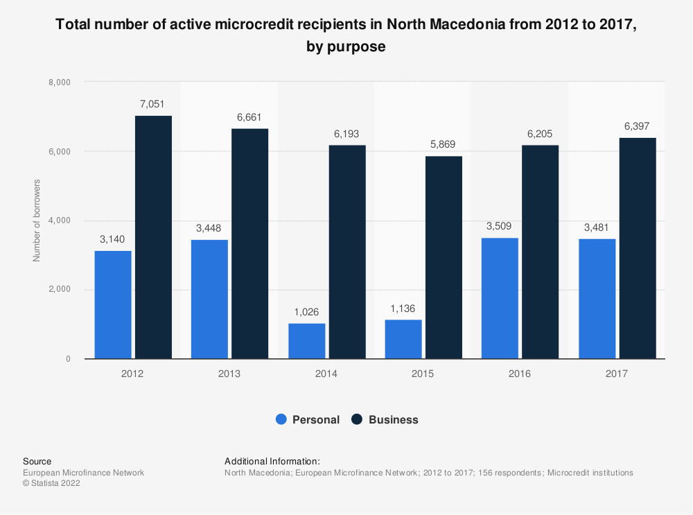 Statistic: Total number of active microcredit recipients in North Macedonia from 2012 to 2017, by purpose  | Statista