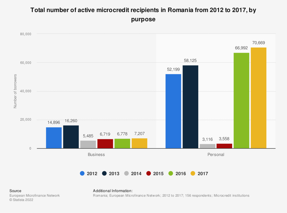 Statistic: Total number of active microcredit recipients in Romania from 2012 to 2017, by purpose  | Statista