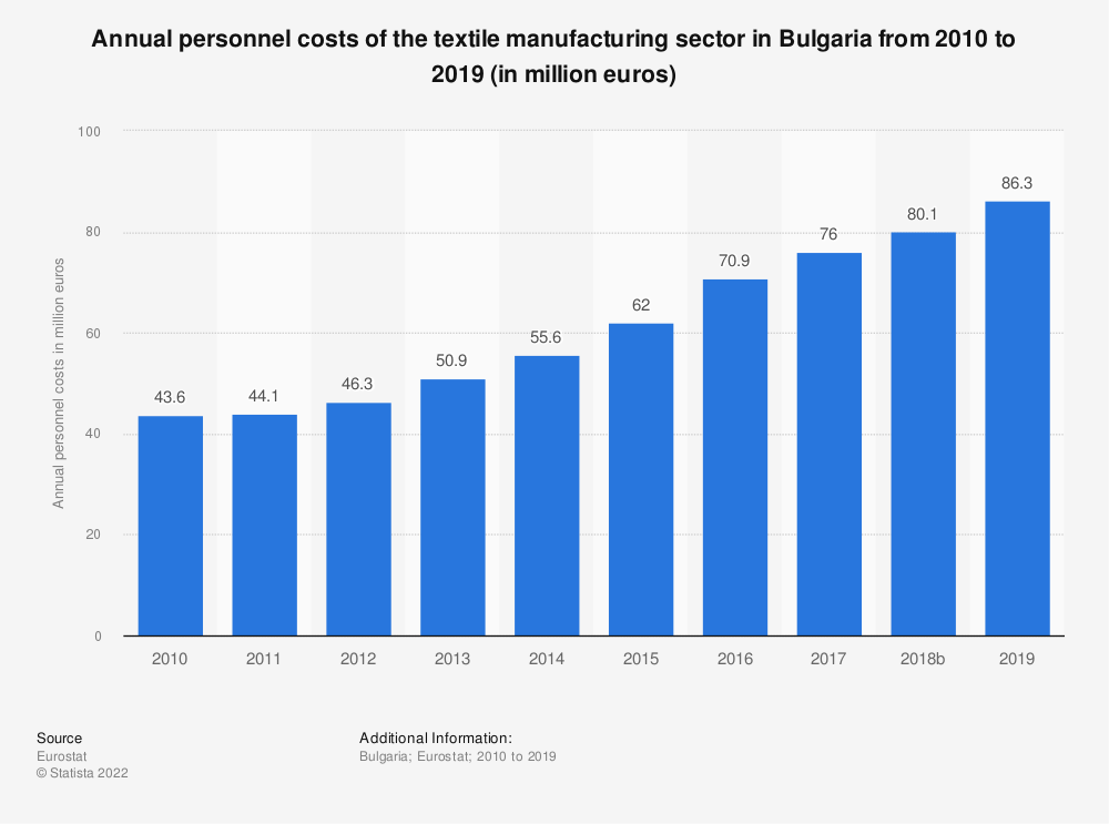 Statistic: Annual personnel costs of the textile manufacturing sector in Bulgaria from 2008 to 2016 (in million euros) | Statista