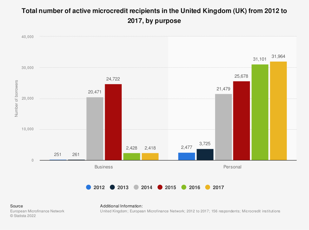 Statistic: Total number of active microcredit recipients in the United Kingdom (UK) from 2012 to 2017, by purpose  | Statista