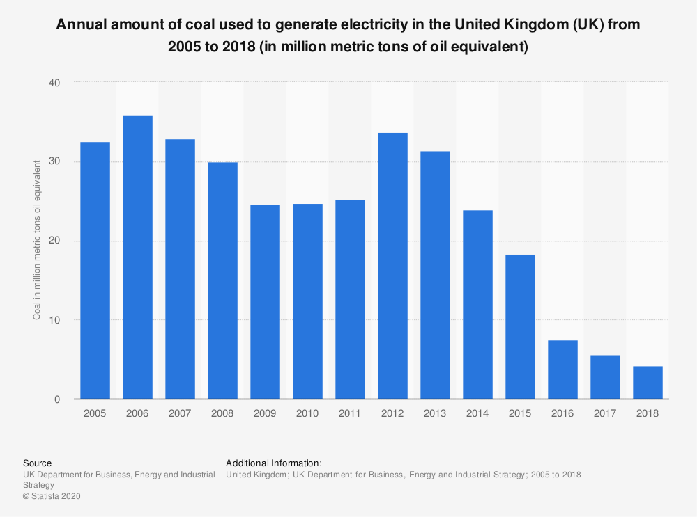 Statistic: Amounts of coal used to generate electricity in the United Kingdom (UK) from 2005 to 2017 (in million tons of oil equivalent) | Statista