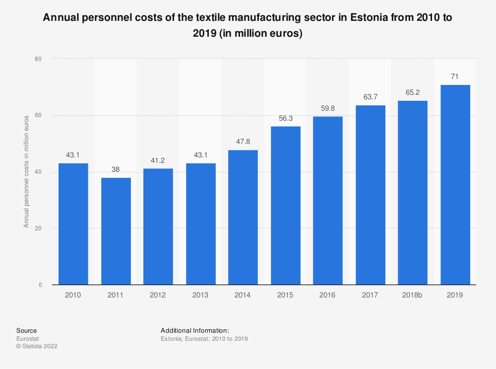 Statistic: Annual personnel costs of the textile manufacturing sector in Estonia from 2008 to 2016 (in million euros) | Statista