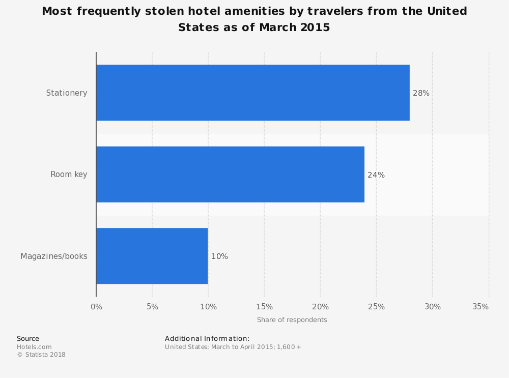Statistic: Most frequently stolen hotel amenities by travelers from the United States as of March 2015 | Statista
