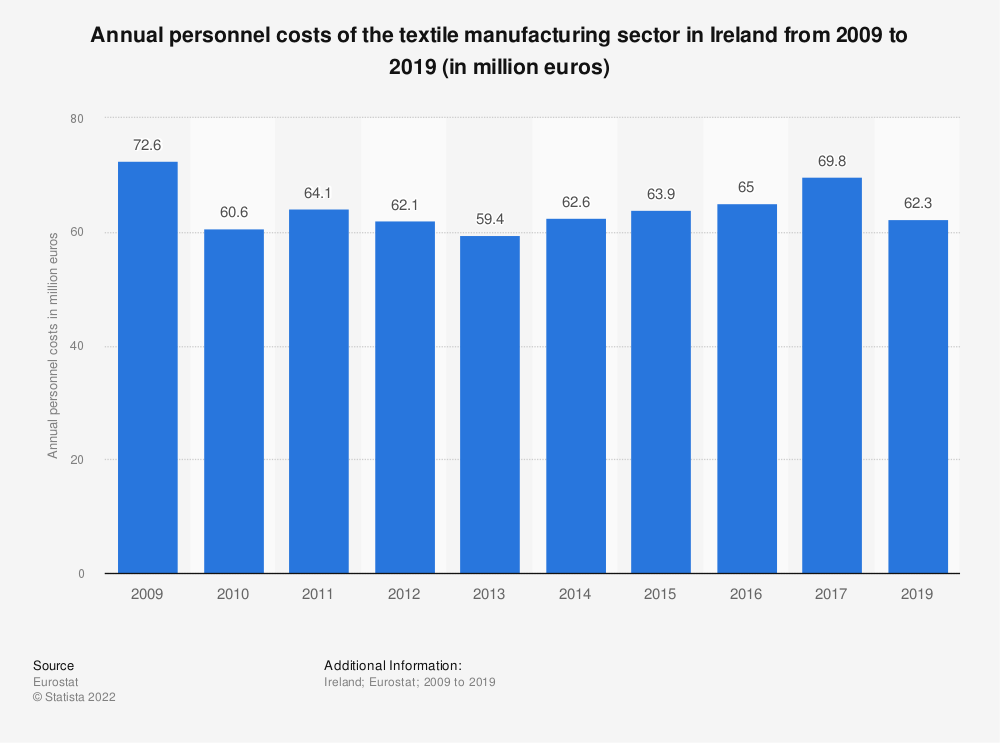 Statistic: Annual personnel costs of the textile manufacturing sector in Ireland from 2008 to 2016 (in million euros) | Statista