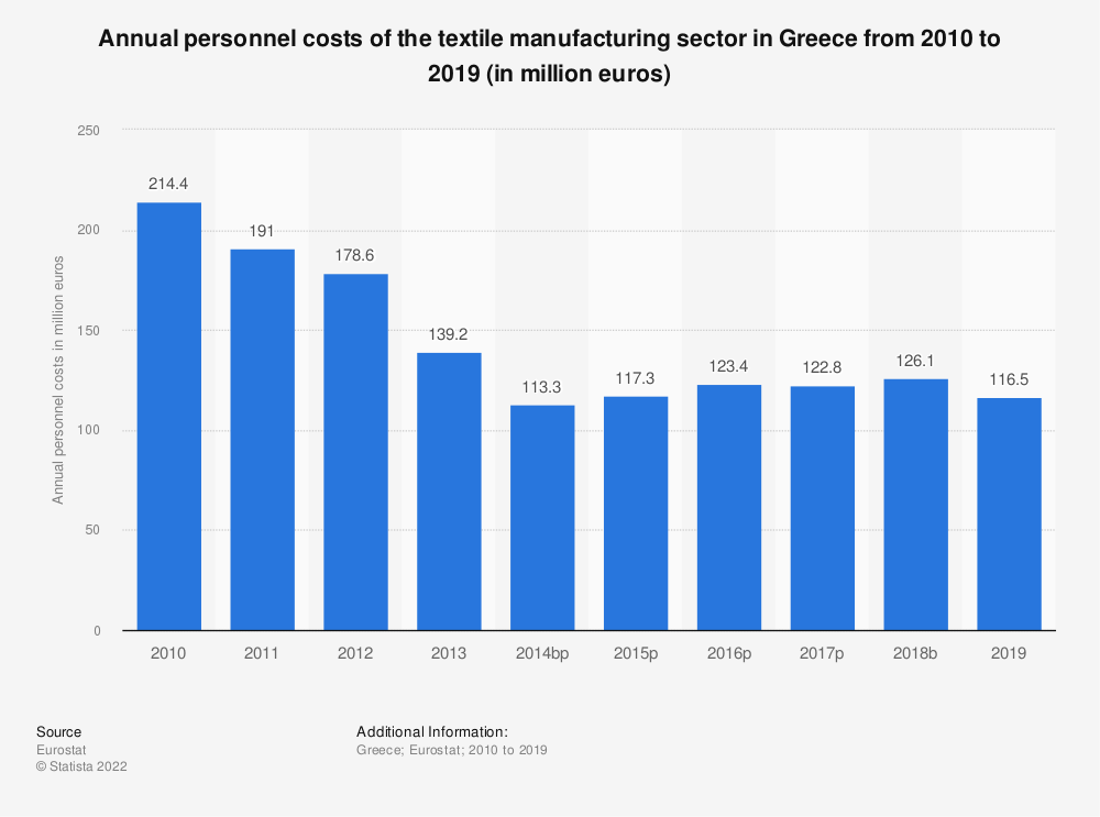 Statistic: Annual personnel costs of the textile manufacturing sector in Greece from 2008 to 2016 (in million euros) | Statista