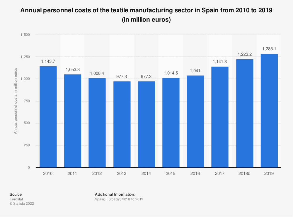 Statistic: Annual personnel costs of the textile manufacturing sector in Spain from 2008 to 2016 (in million euros) | Statista