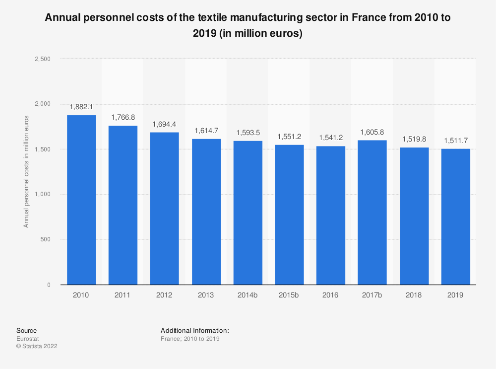 Statistic: Annual personnel costs of the textile manufacturing sector in France from 2009 to 2016 (in million euros) | Statista
