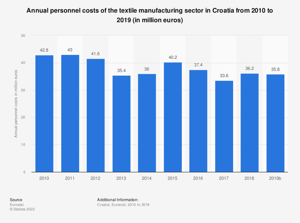Statistic: Annual personnel costs of the textile manufacturing sector in Croatia from 2008 to 2016 (in million euros) | Statista