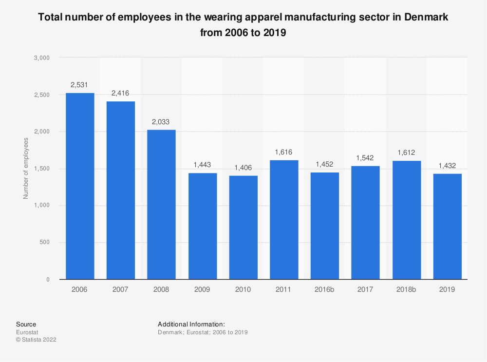 Statistic: Total number of employees in the wearing apparel manufacturing sector in Denmark from 2008 to 2016 | Statista