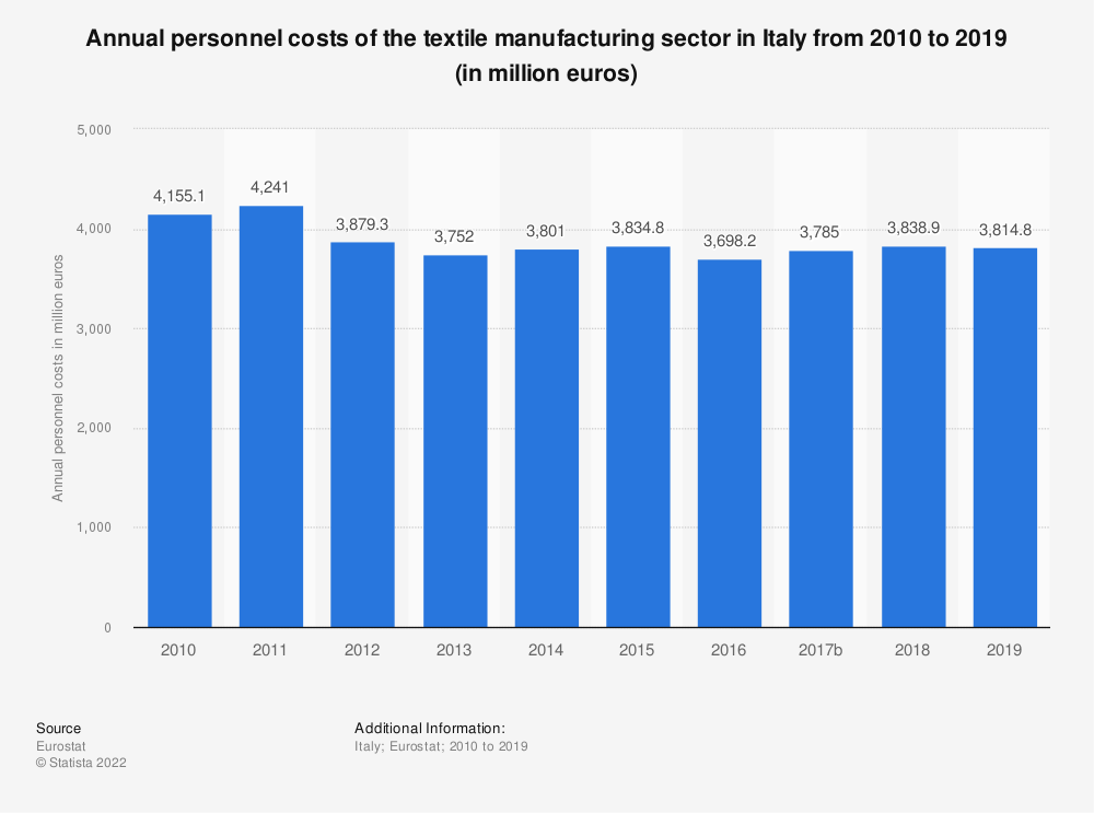 Statistic: Annual personnel costs of the textile manufacturing sector in Italy from 2008 to 2016 (in million euros) | Statista