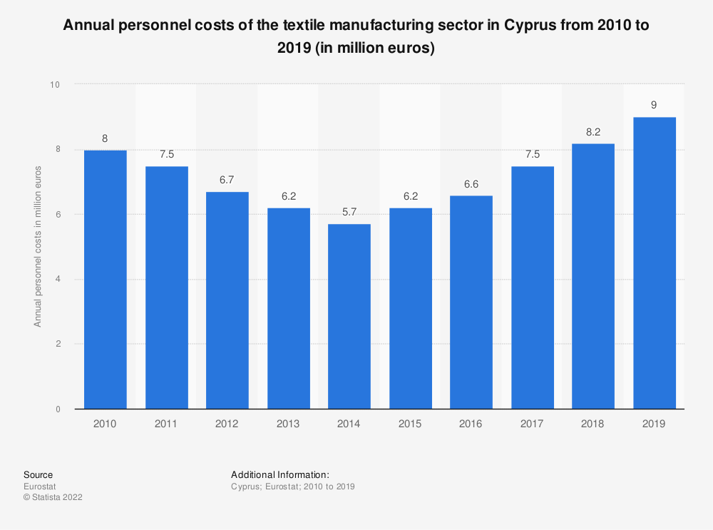 Statistic: Annual personnel costs of the textile manufacturing sector in Cyprus from 2008 to 2016 (in million euros) | Statista