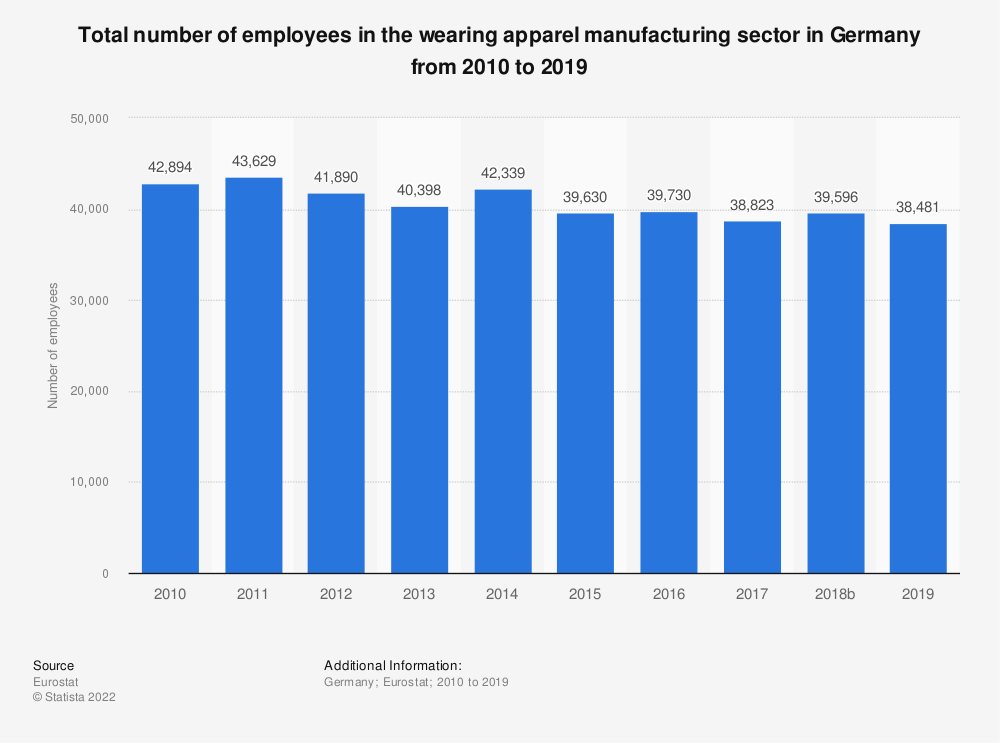 Statistic: Total number of employees in the wearing apparel manufacturing sector in Germany from 2008 to 2016 | Statista