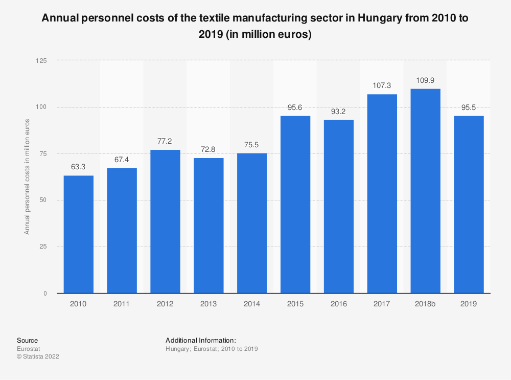 Statistic: Annual personnel costs of the textile manufacturing sector in Hungary from 2008 to 2016 (in million euros) | Statista