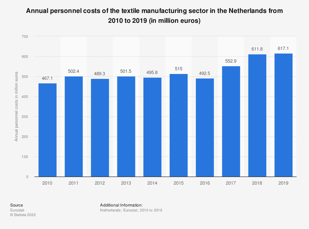 Statistic: Annual personnel costs of the textile manufacturing sector in the Netherlands from 2008 to 2016 (in million euros) | Statista