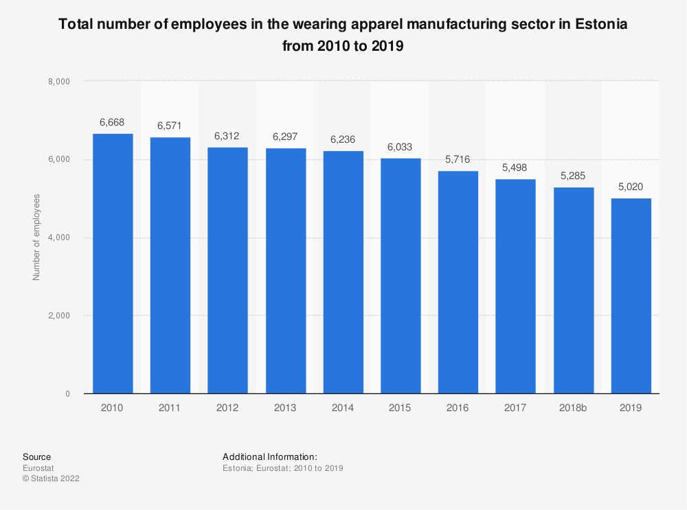 Statistic: Total number of employees in the wearing apparel manufacturing sector in Estonia from 2008 to 2016 | Statista