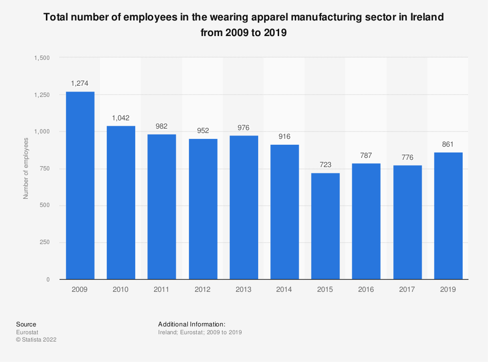 Statistic: Total number of employees in the wearing apparel manufacturing sector in Ireland from 2008 to 2016 | Statista