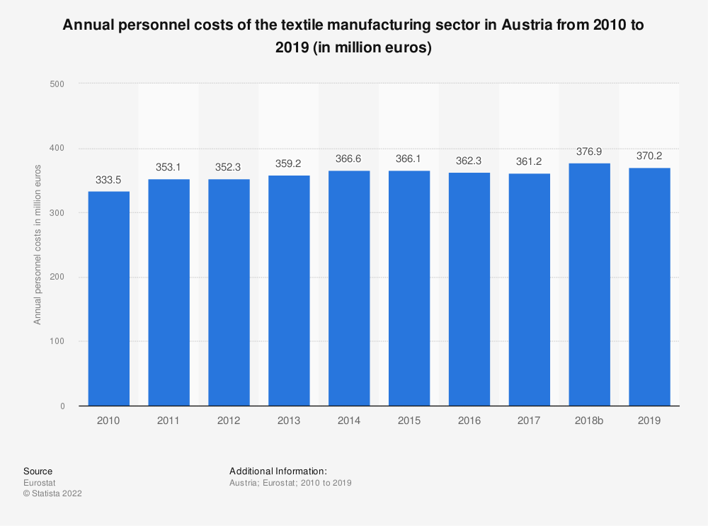 Statistic: Annual personnel costs of the textile manufacturing sector in Austria from 2008 to 2016 (in million euros) | Statista
