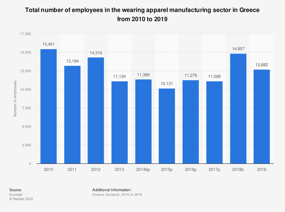 Statistic: Total number of employees in the wearing apparel manufacturing sector in Greece from 2008 to 2016 | Statista